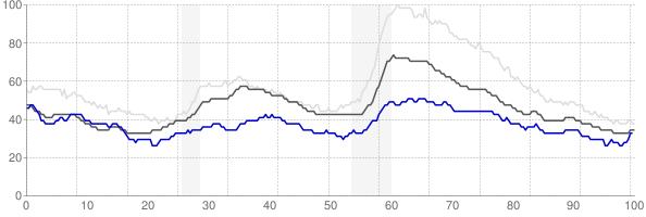 Manhattan, Kansas monthly unemployment rate chart